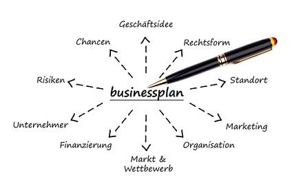 Business plan erstellen gliederung fliegen